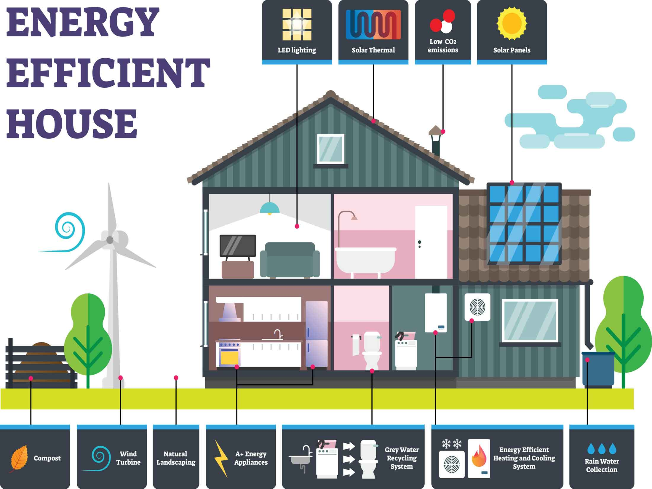 A diagram of an energy efficient house explaining all the renewable energy systems available