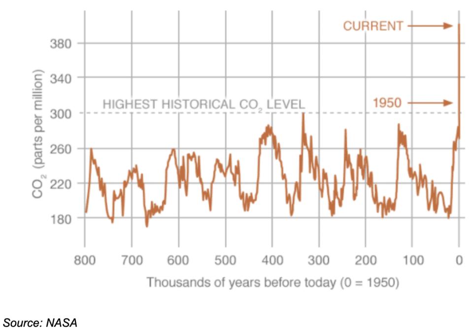 CO2 Parts Per Million Chart