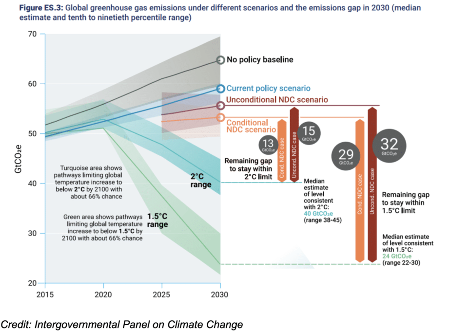Intergovernmental Panel on Climate Change Global Greenhouse Emissions Chart