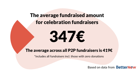 The median fundraised amount for celebration and birthday fundraisers is 347€