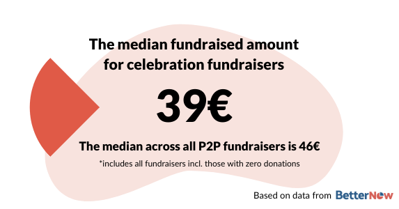 The median fundraised amount for celebration and birthday fundraisers is 39€
