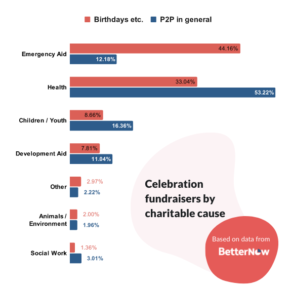 Celebration and birthday P2P fundraisers by charitable cause