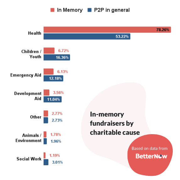In-memory fundraisers by charitable cause