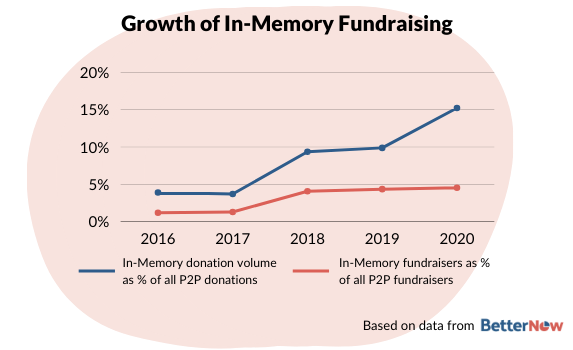In-memory fundraising is growing as percentage of all P2P fundraising (15% of all donations, 5% of all fundraisers)