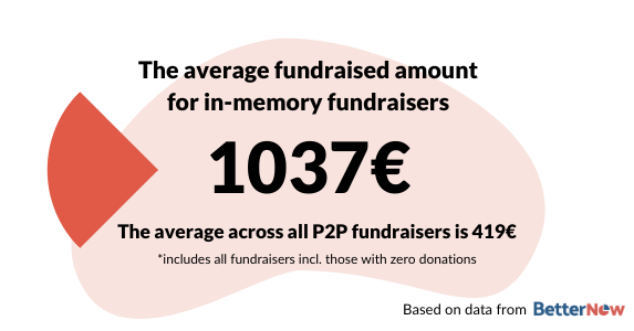 The average fundraised for in-memory fundraisers is 1037 €