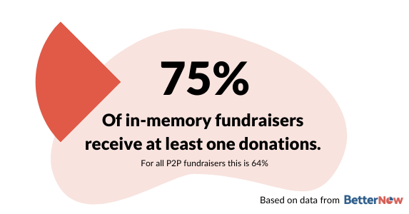 75% of all in-memory fundraiser receive at least one donation