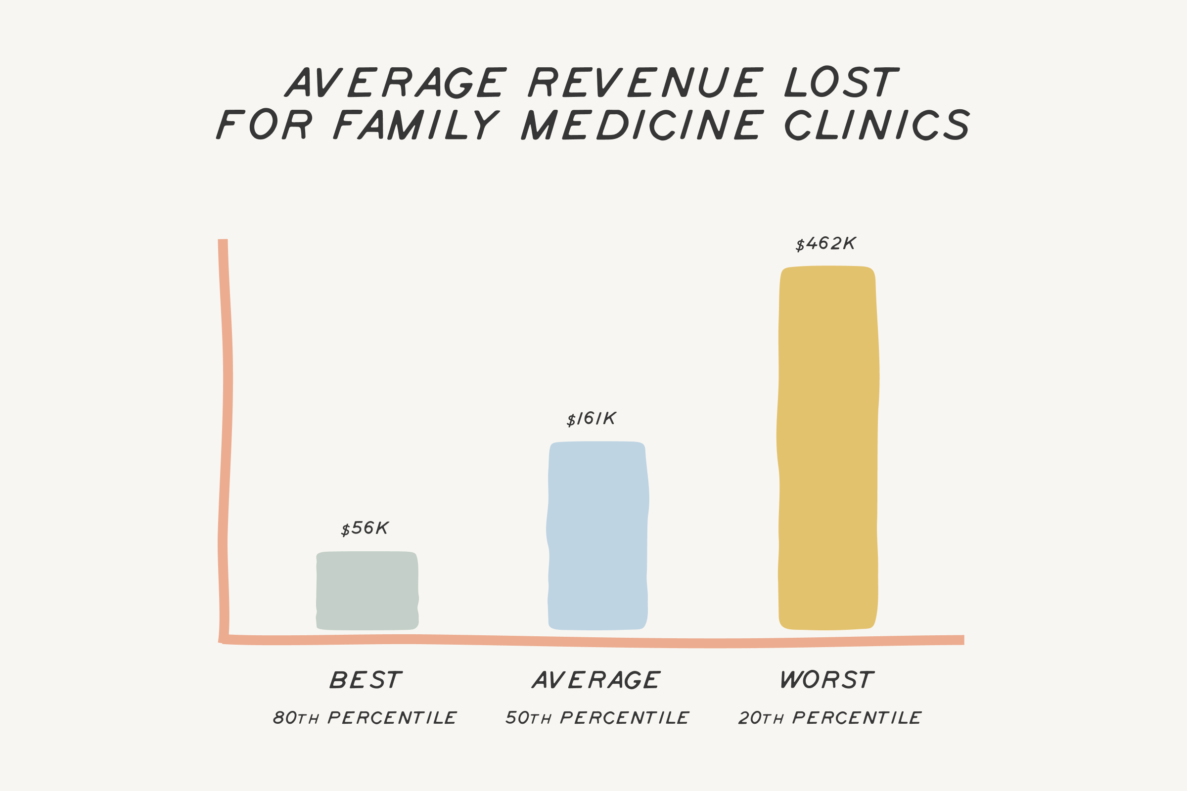 Family Medicine Clinics: Losing Tens Of Thousands In Annual Revenue