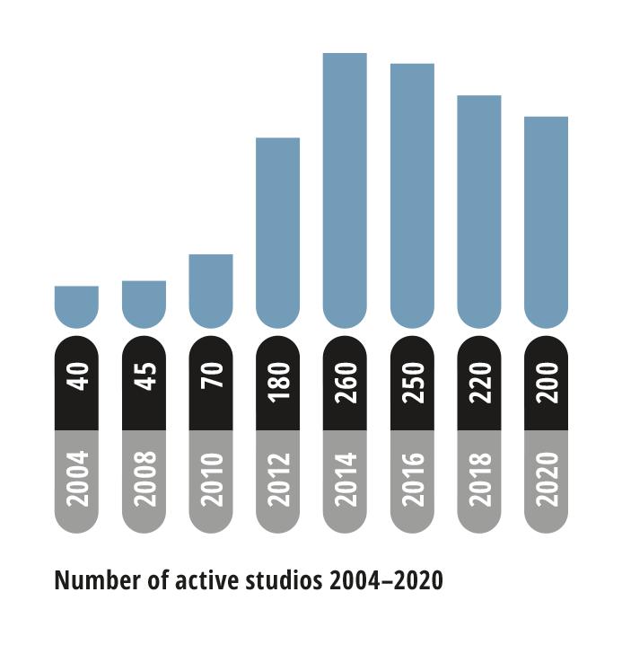 Number of active studios between 2004-2020