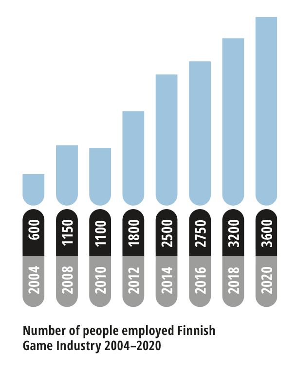 Number of people employed by Finnish Game Industry 2004-2020