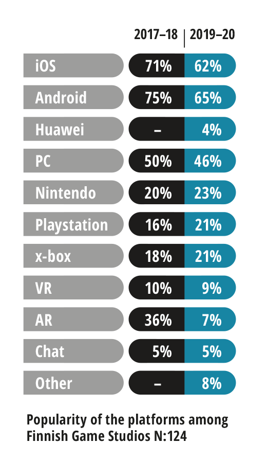Popularity of the platforms among Finnish game studios