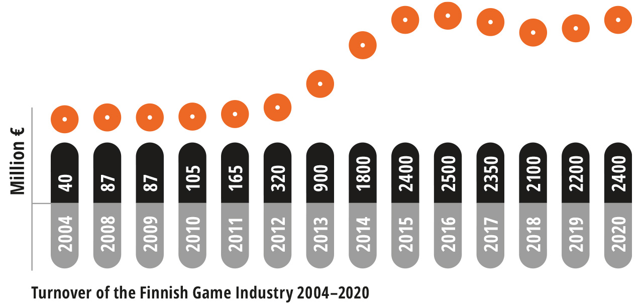 Turnover of the Finnish Game Industry 2004-2020