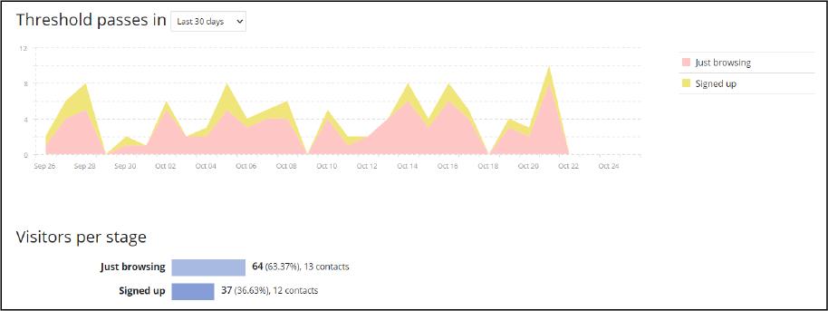 Threshold passes in last 30 days screenshot
