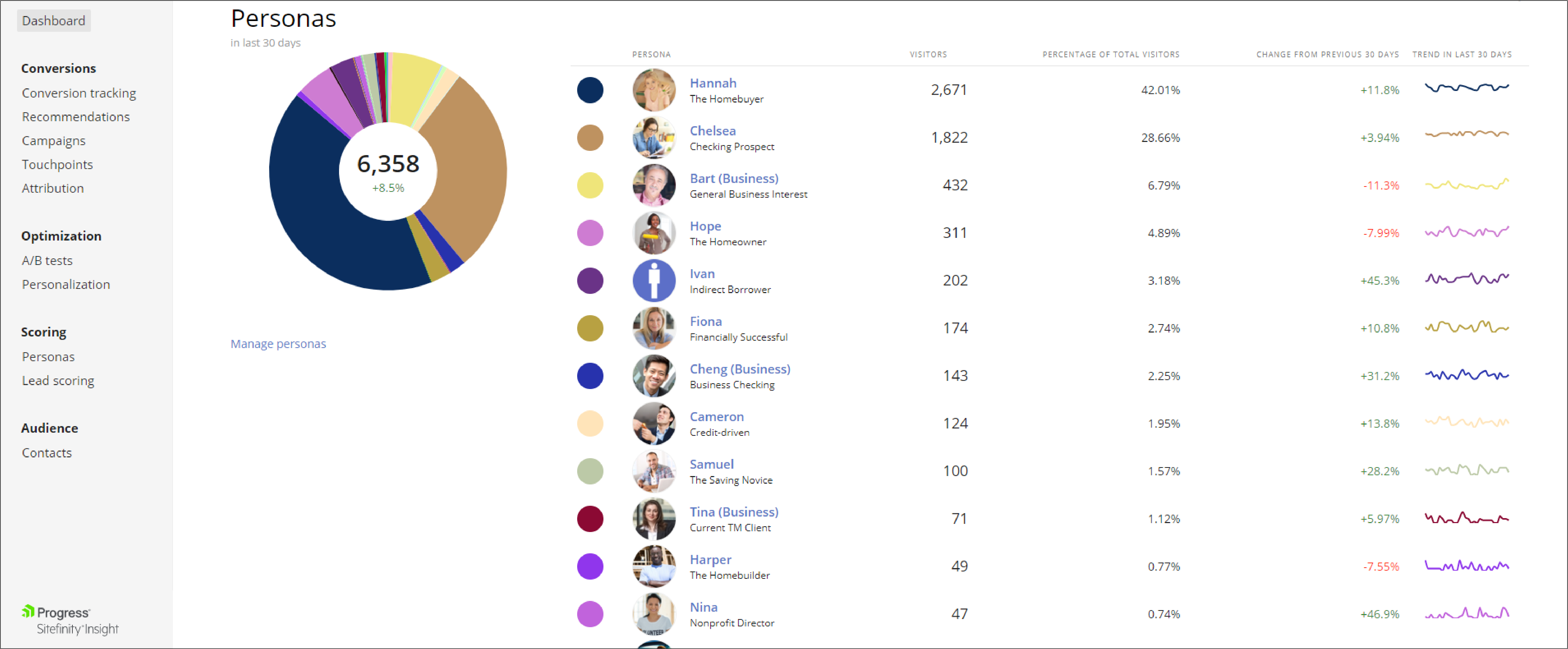 Sitefinity Insights - Personas with border screenshot