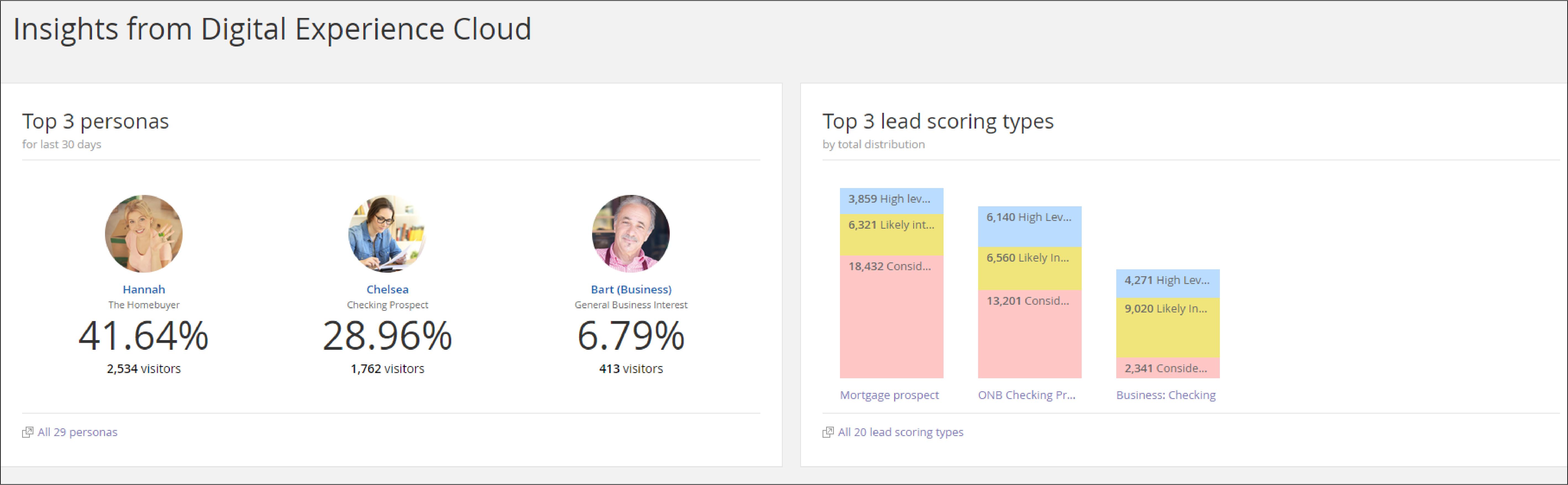 insights from digital experience cloud screenshot
