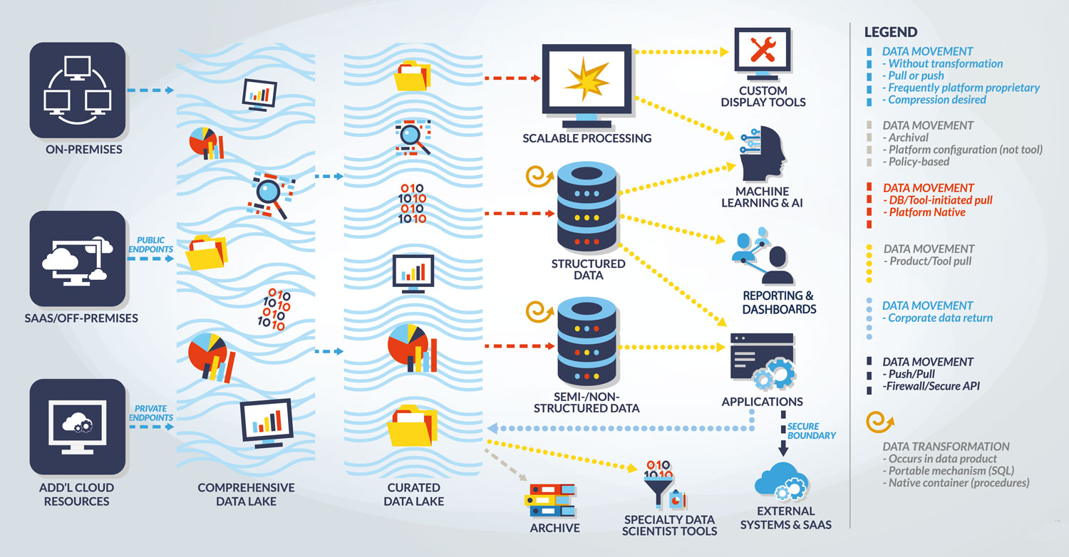 Infographic: Armeta Analytics' Approach to Modern Cloud Data Architecture