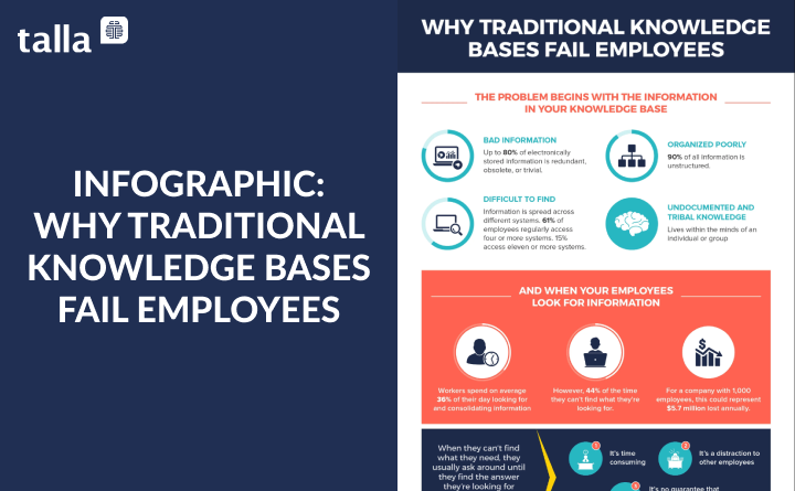 Why Traditional Knowledge Bases Fail Employees