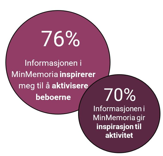 76% mener informasjonen i MinMemoria inspirerer til å aktivisere beboerne. 70% mener informasjonen fir inspirasjon til aktivitet.