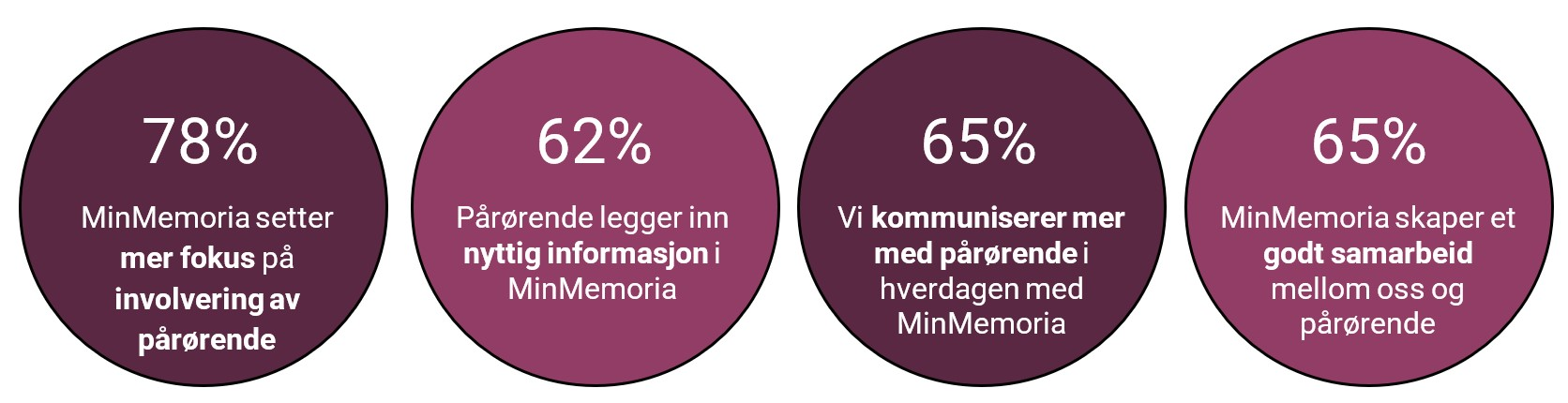 78% mener MinMemoria setter mer fokus på involvering av pårørende. 62% mener pårørende legger inn nyttig informasjon i MinMemoria. 65% sier de kommuniserer mer med pårørende i hverdagen med MinMemoria. 65% mener MinMemoria skaper et god samarbeid mellom oss og pårørende.