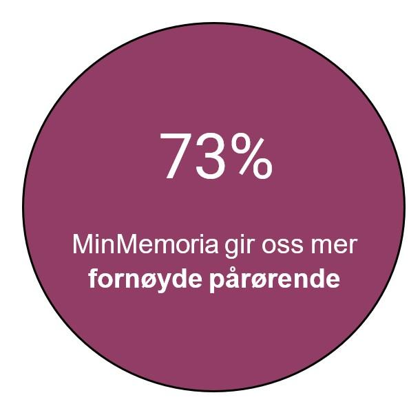 73% mener MinMemoria gir de mer fornøyde pårørende