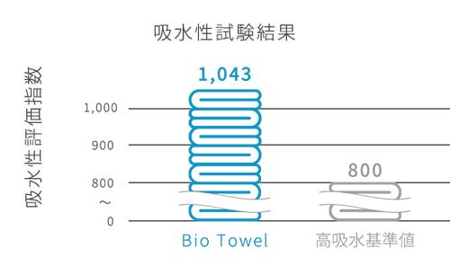 独自の配合で高い吸水性|Bio Towelの吸水性試験結果