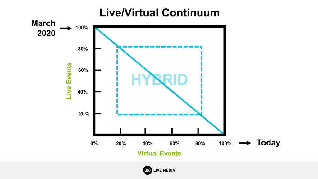 Live/Virtual Continuum