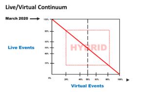 Live/Virtual Continuum Model
