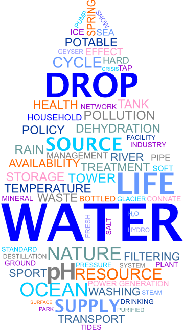 A logo that shows the words of water in various ways.