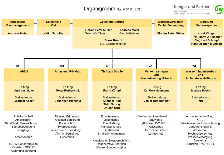 Organigaramm KuP