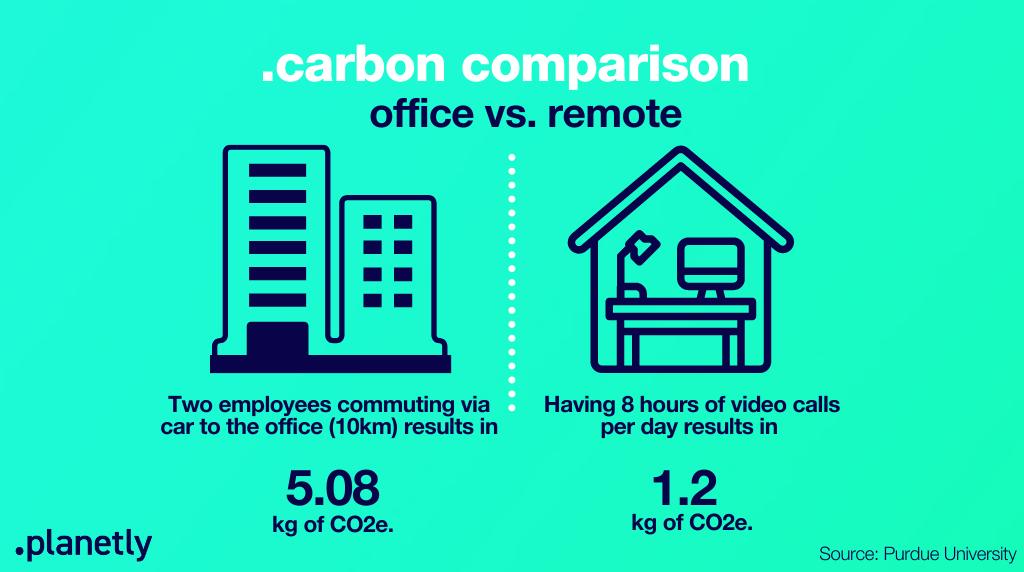 Carbon Comparison Office vs. Remote