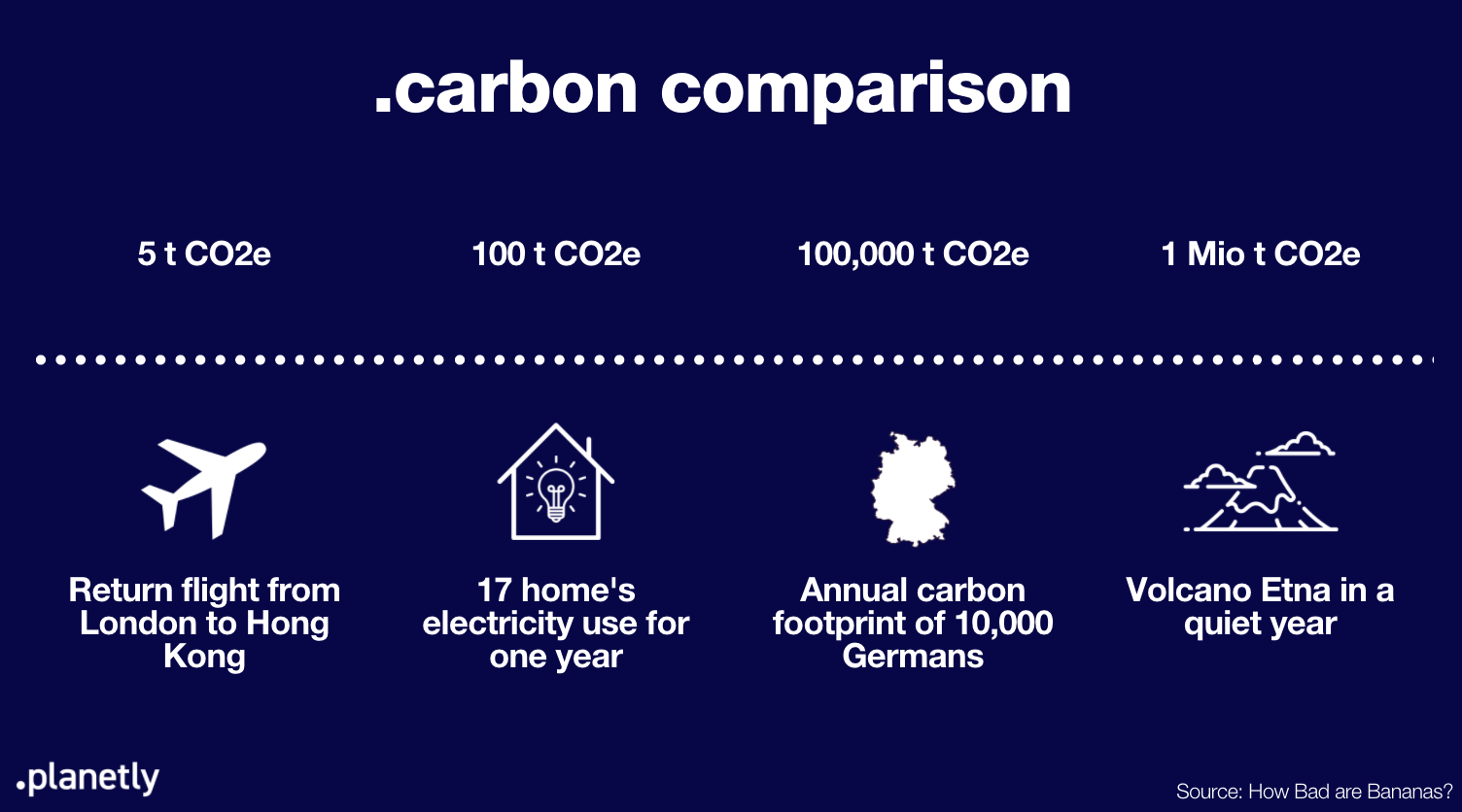 Carbon Comparison CO2e