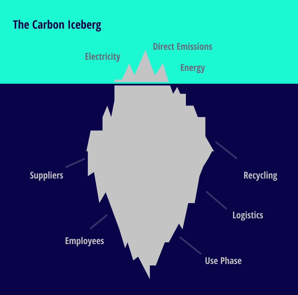 Carbon Iceberg