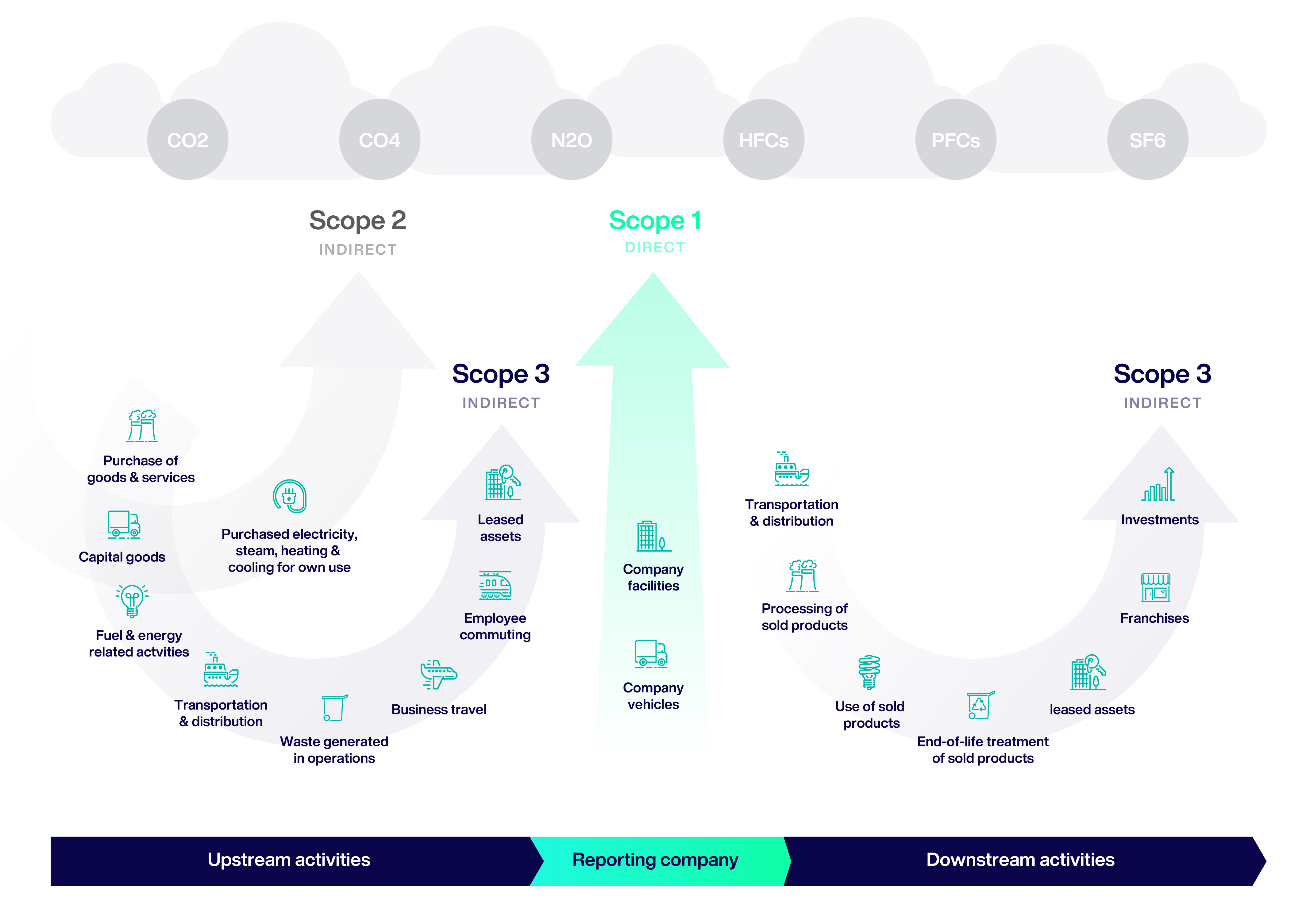 GHG Protocol Scope 1, 2 and 3
