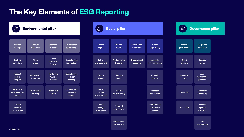 Key Elements of ESG Reporting