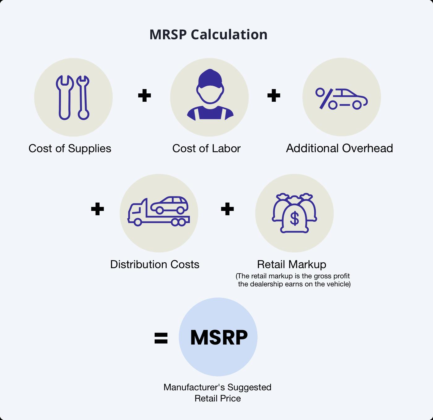 Determine MSRP