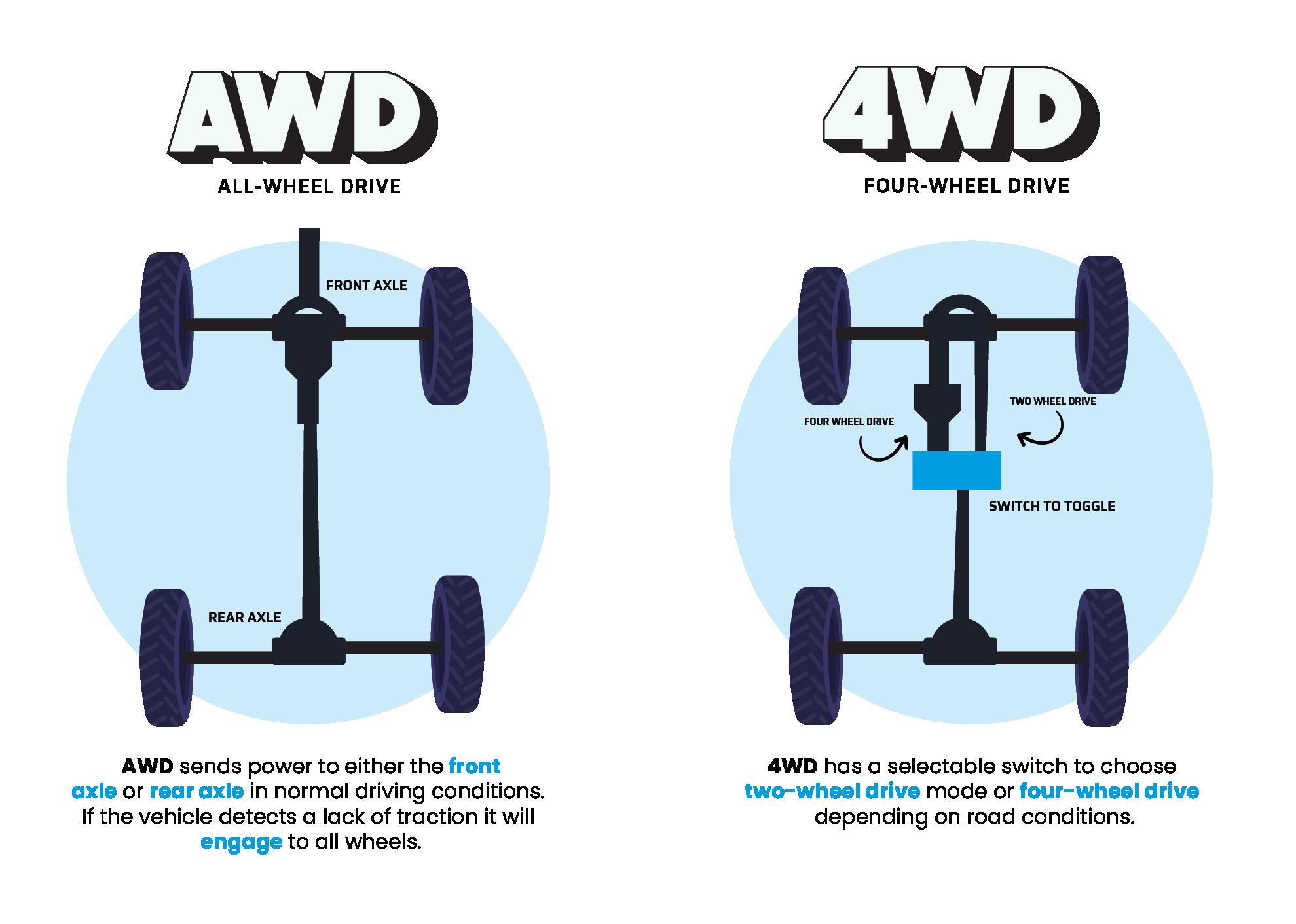 AWD vs. 4WD