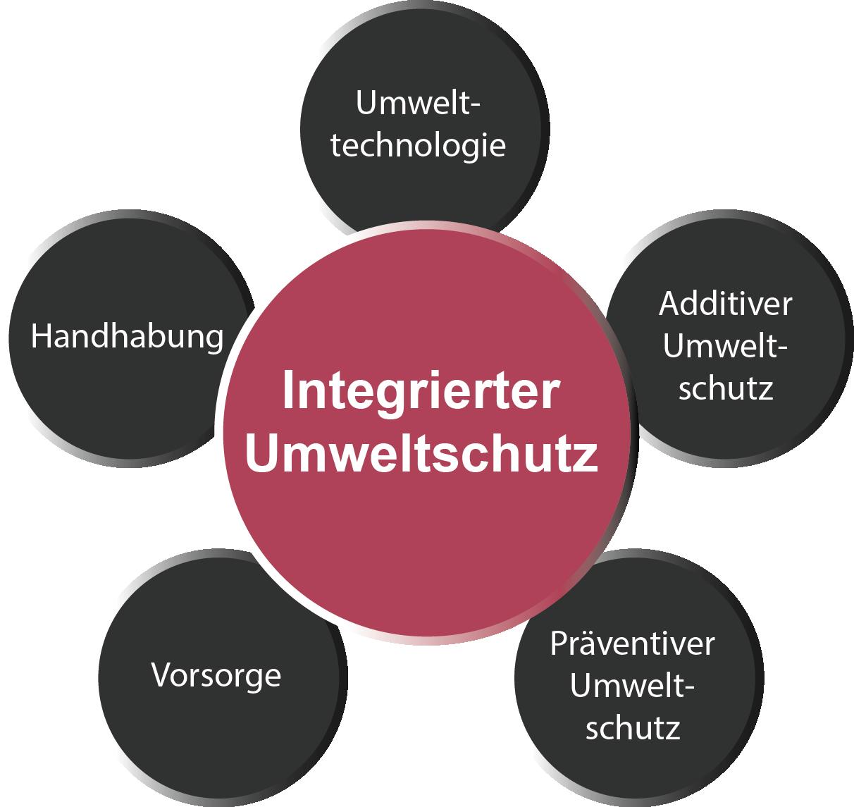 Integrierter Uweltschutz