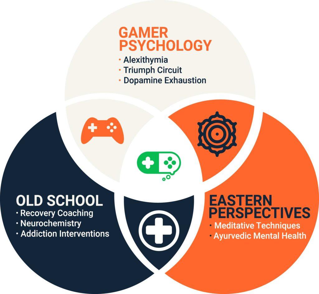 Healthy Gamer Coach Training
