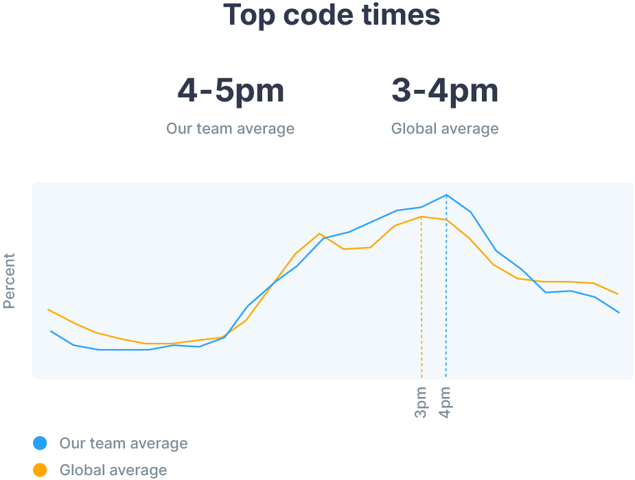 Our team's top code times vs. the global average
