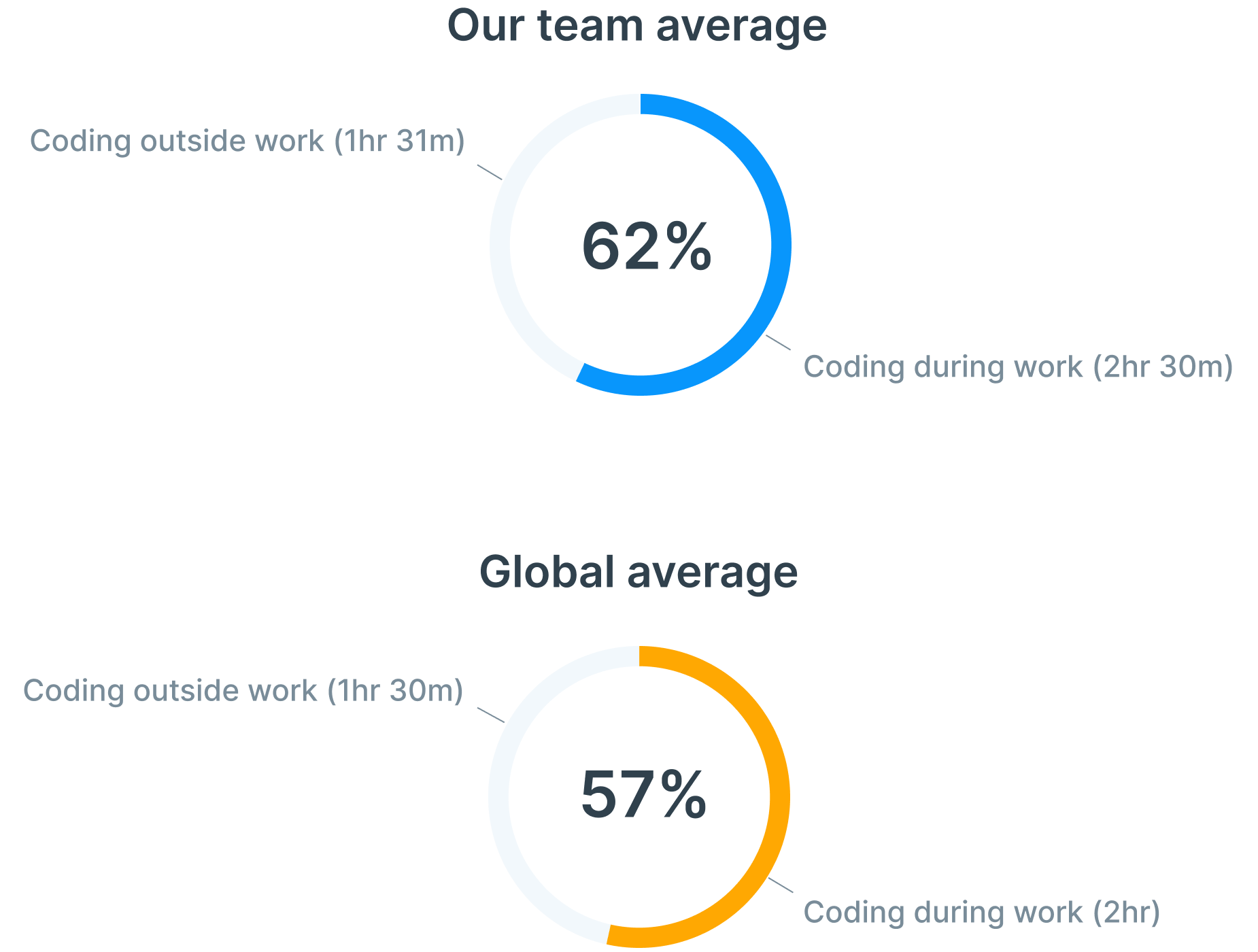 Work-life balance chart