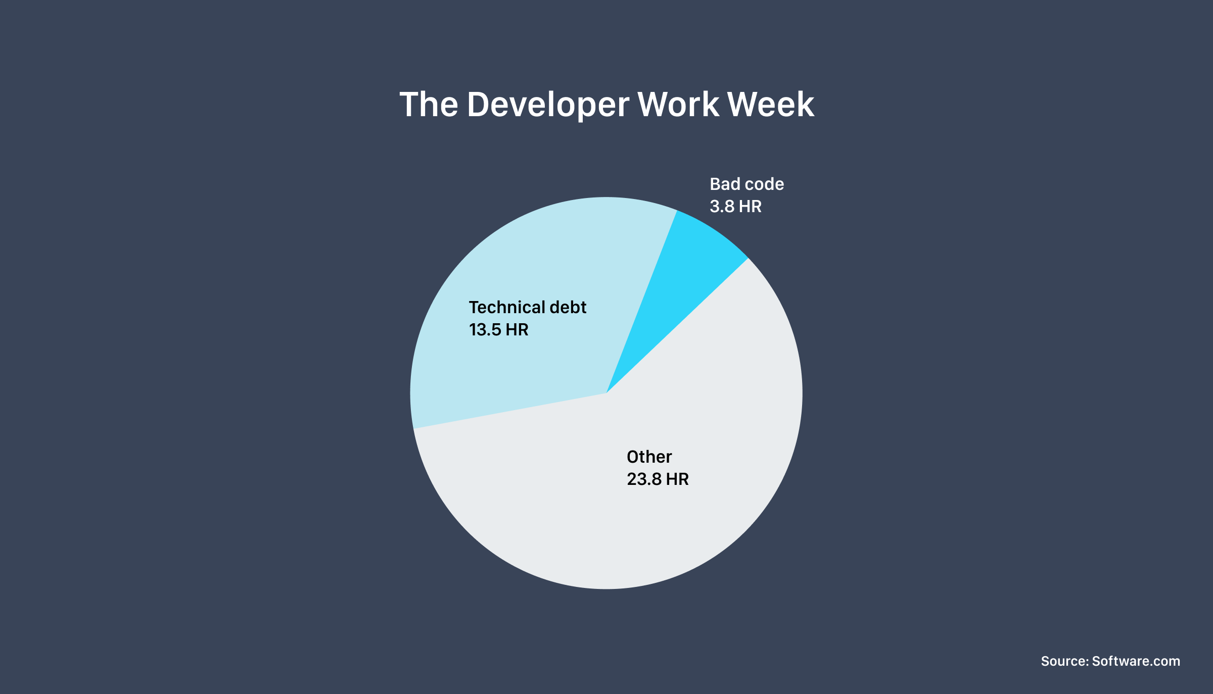 The Developer Work Week involving technical debt and bad code, which impact developer productivity