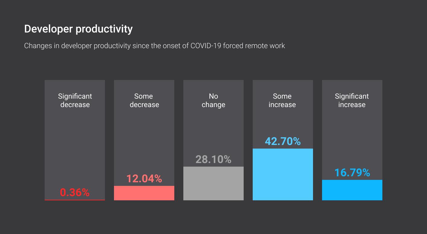 Developer productivity during COVID-19