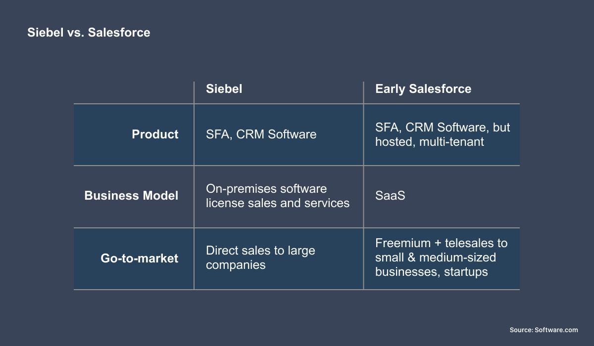 Siebel vs. Salesforce