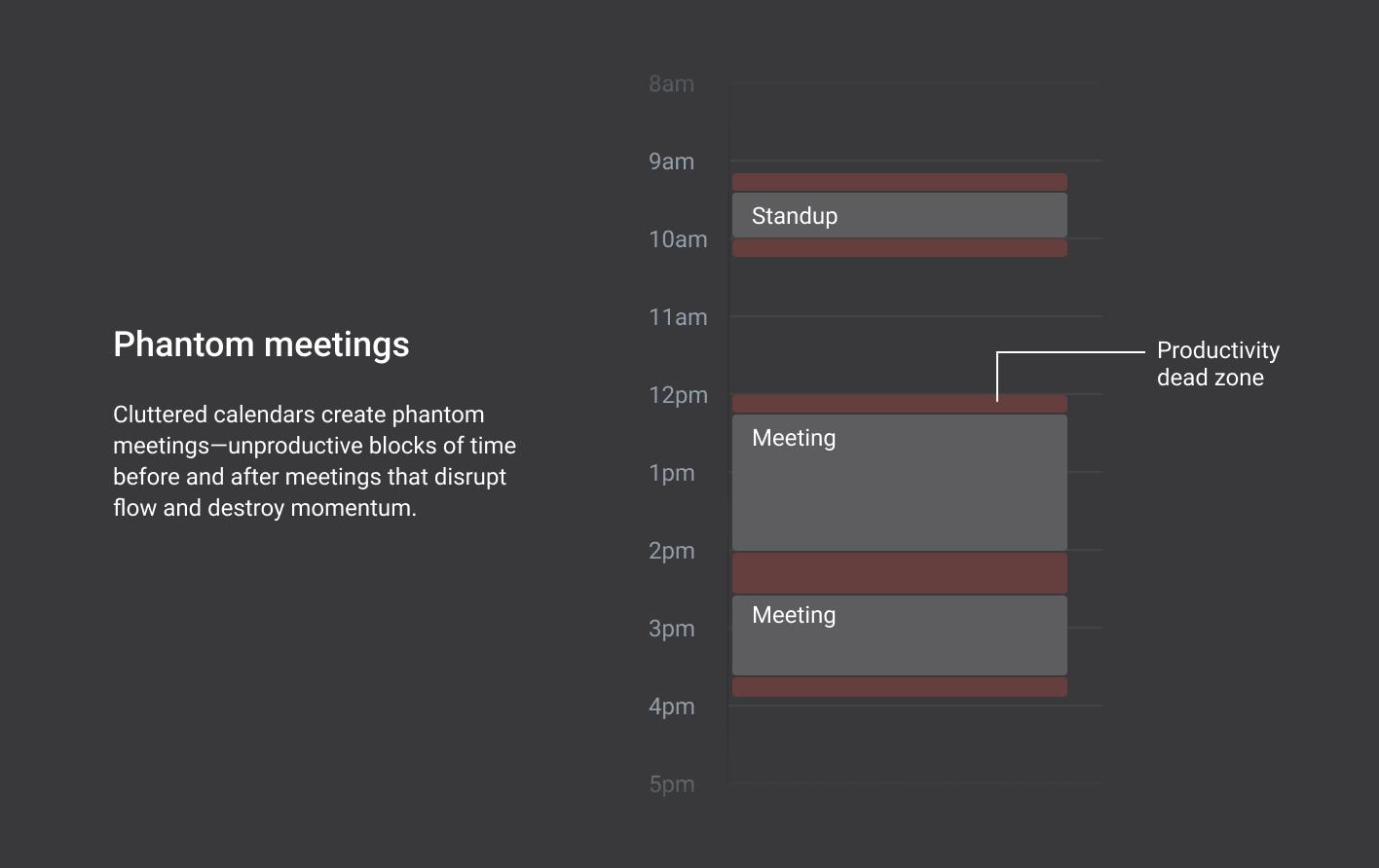 Cost of meetings