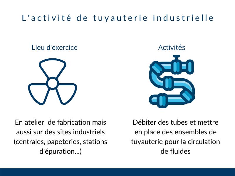 activite de tuyauterie industrielle