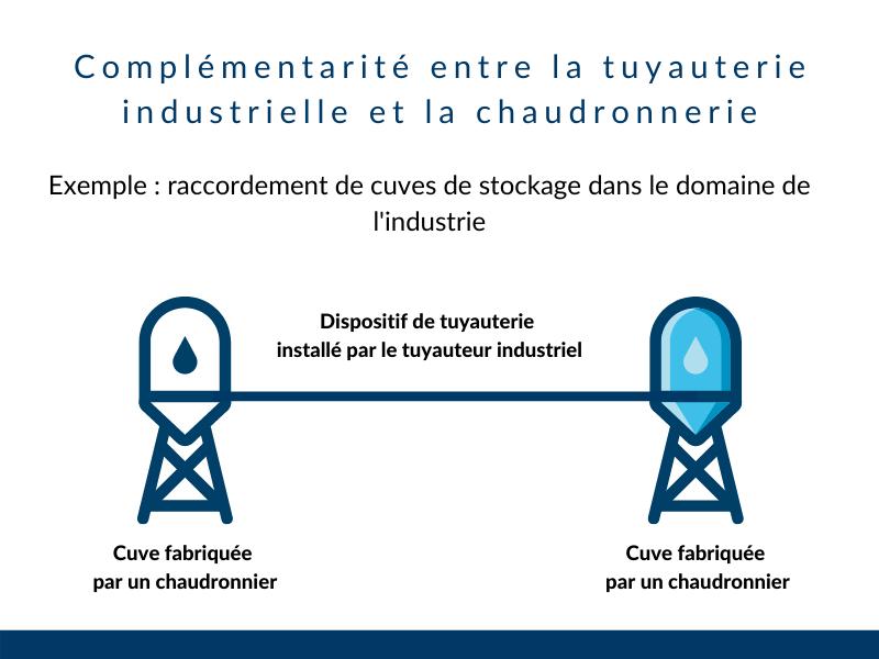 complémentarité tuyauterie industrielle et chaudronnerie