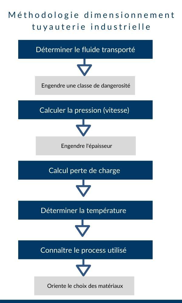calcul dimensionnement tuyauterie industrielle