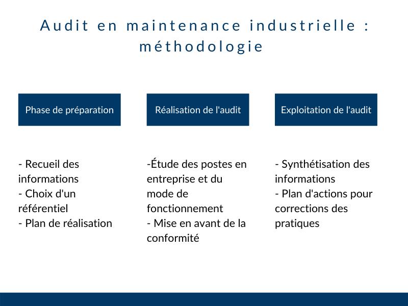 Étapes audit maintenance industrielle