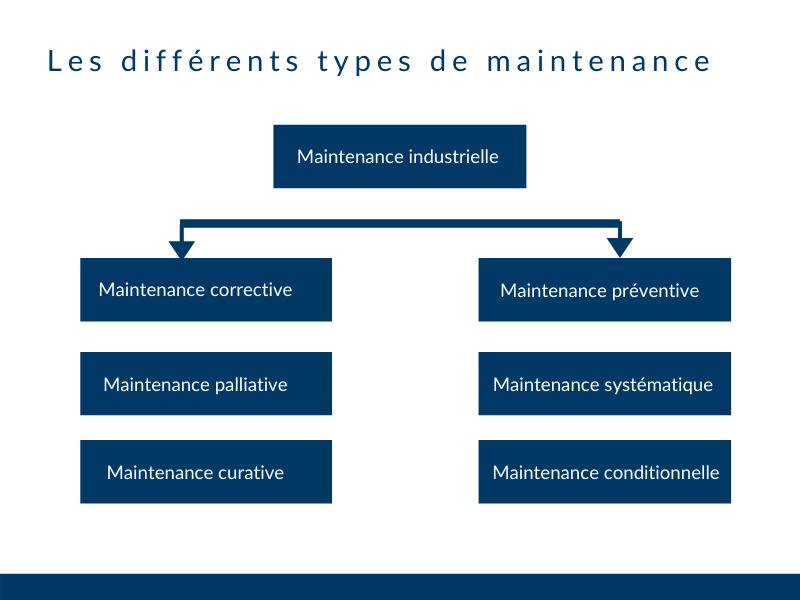 les-differents-types-de-maintenance-industrielle