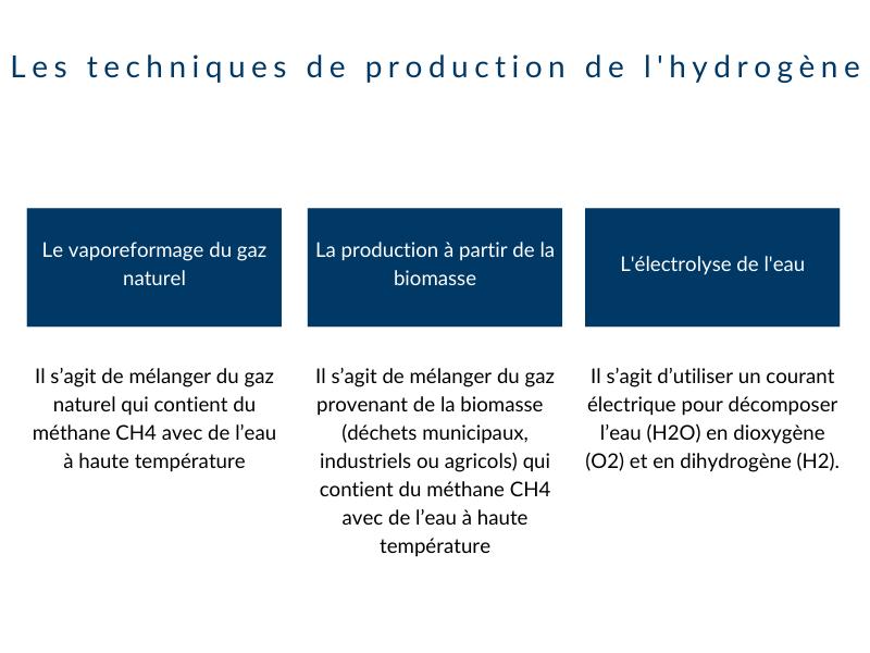 Les techniques de production de l'hydrogène