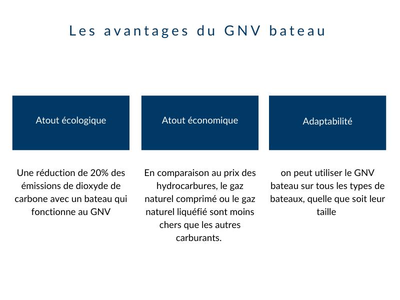 avantages GNV bâteau